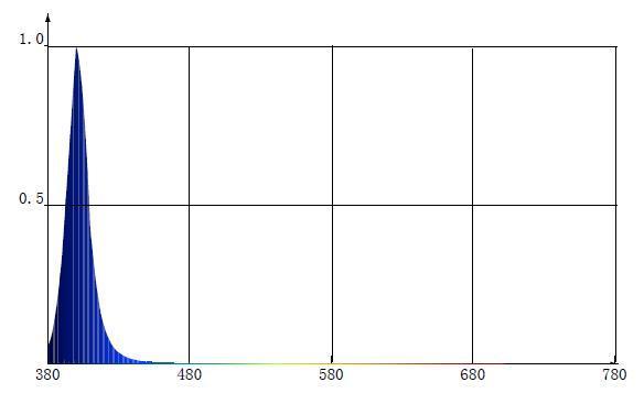 10mm 1 w 450nm royal blue high power dip LED