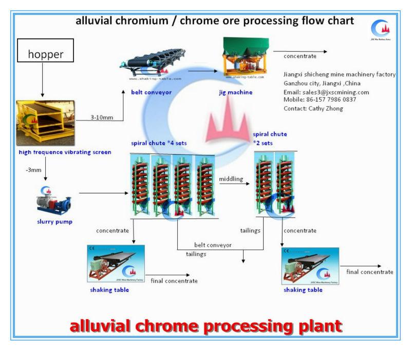 Chrome Ore Beneficiation Plant Buy Chrome Ore Beneficiation Plant