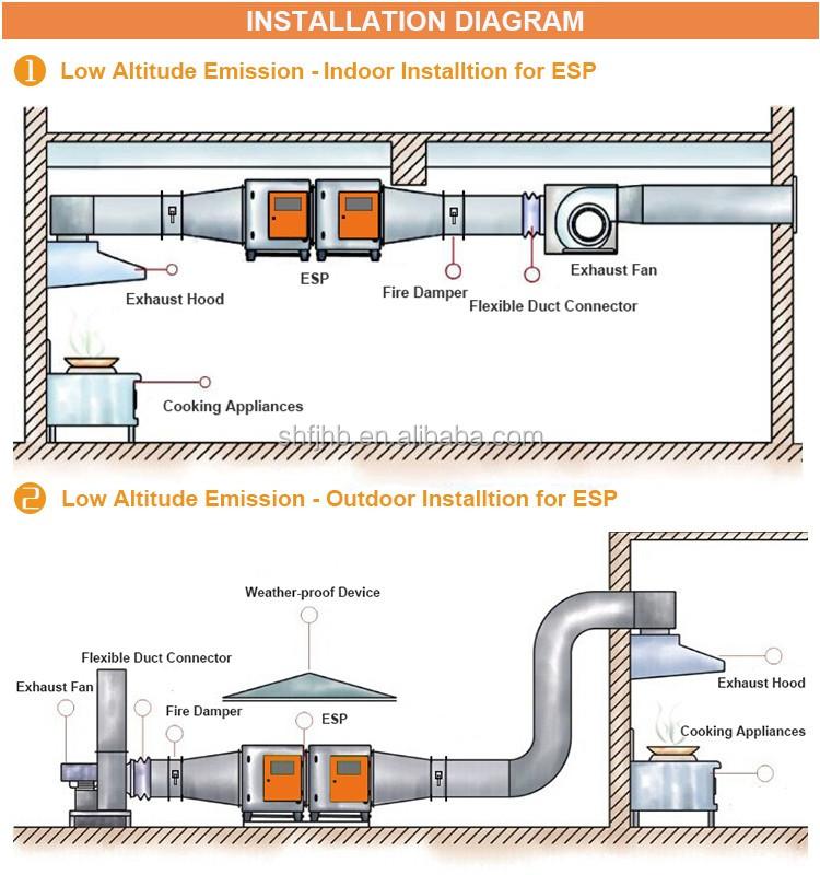 Kitchen Exhaust System Design: Kitchen Hood Fire Damper