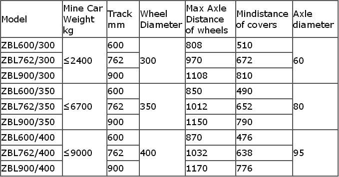 600mm Gauge Mining Wagon Wheel Set With Axle - Buy Cart Wheel,Ore Cart  Wheel Set,Wheel Set With Axle Product on Alibaba com