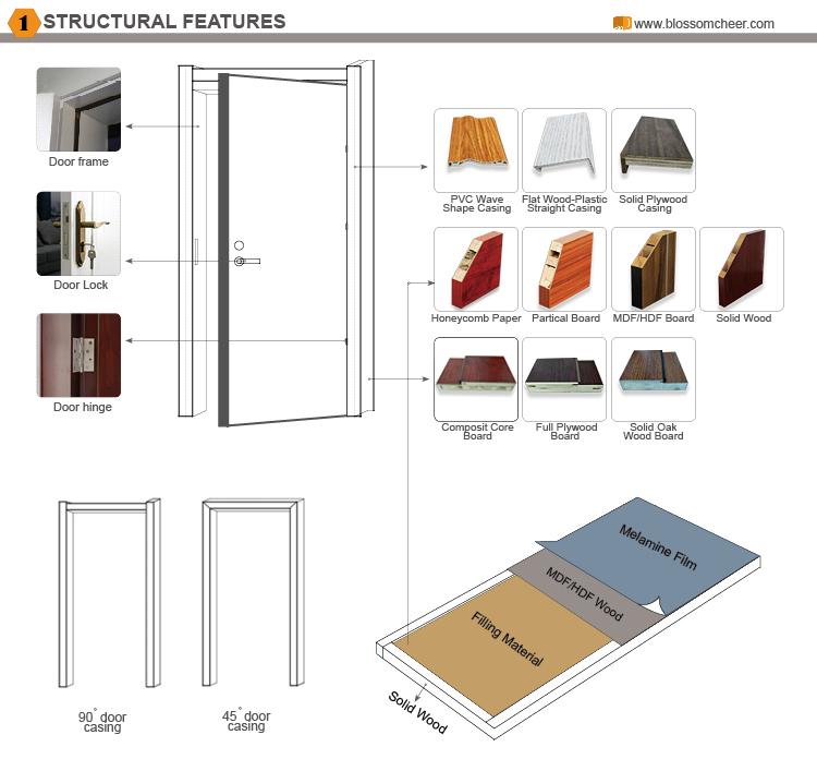 Porte Interne Stile Country Puerta Para Bao Portes En Bois Turque - Buy  Portes En Bois Turque,Porte Interne Stile Country,Puerta Para Bao Product  on ...