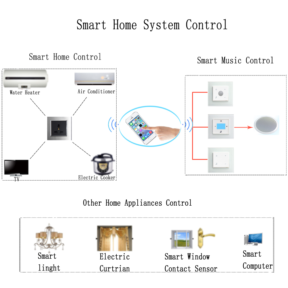 Home Automation Design
