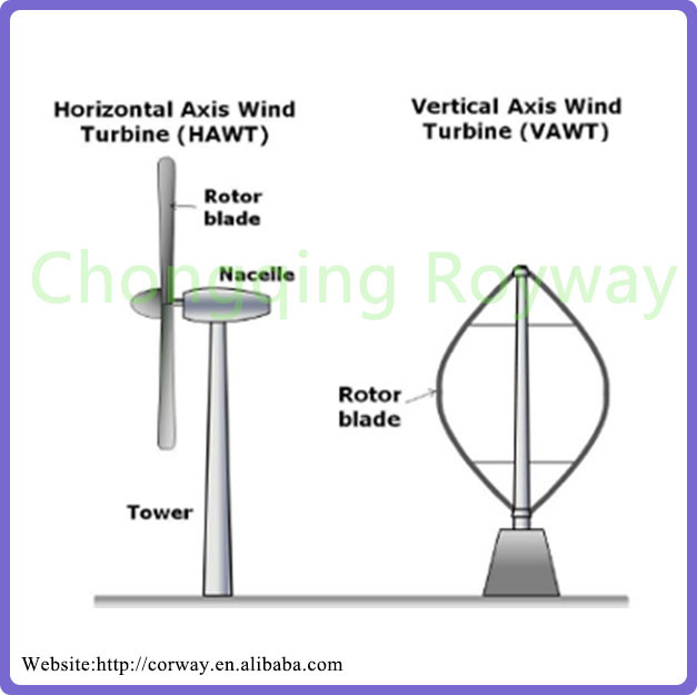 Vertical Axis Wind Turbine 10kw Wind Generator - Buy 10kw Wind  Generator,Vertical Axis Wind Turbine,Wind Turbine 10kw Product on  Alibaba com