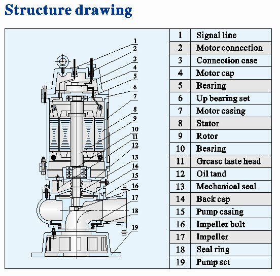 Vertical Non Clog Sewage Centrifugal Submersible Water
