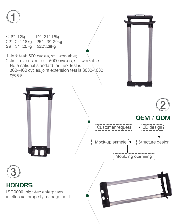 Process of manufacturing trip accessories