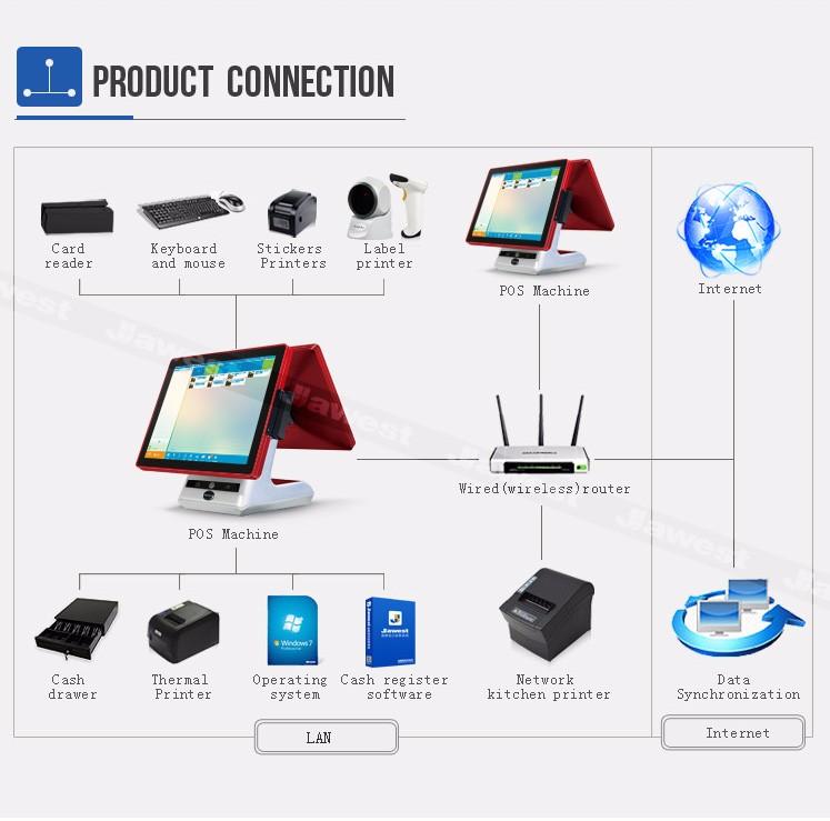 Touchscreen desktop pos systempos machinecash register machine touchscreen desktop pos systempos machinecash register machine with pos software asfbconference2016 Image collections