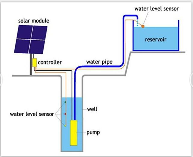 solar powered irrigation system design pdf
