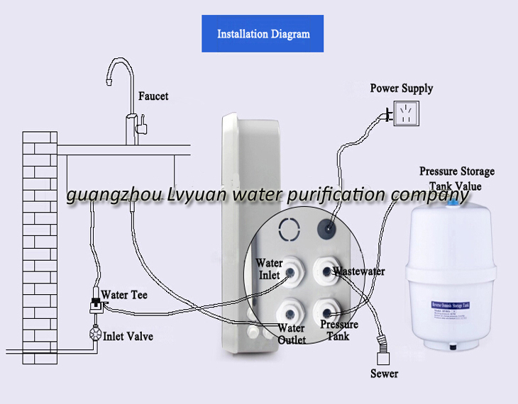 Wall Mounted Best Home Drinking Water Filter Water