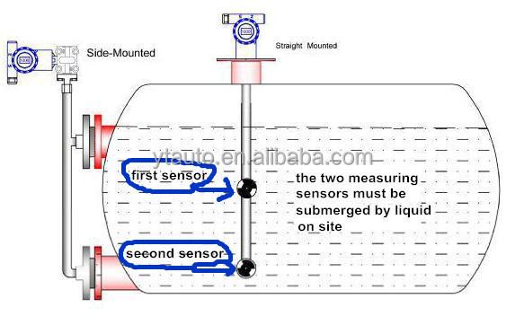 Intelligent Online Molasses Density Meter For Sugar And Wine ...