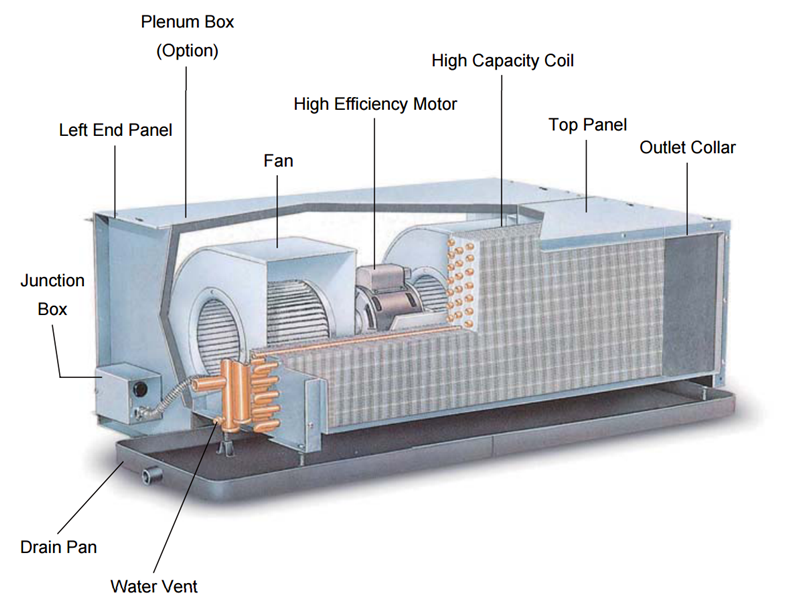 Fan Coil Units For Water Cooled Chiller Electric Enviro