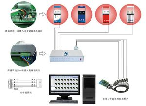 Petroleum retail management system with IC card and ID card for LPG LNG CNG STATION