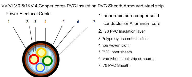 High Quality Pvc Insulated Pvc Sheathed Power Cable Vv,Vav Power ...