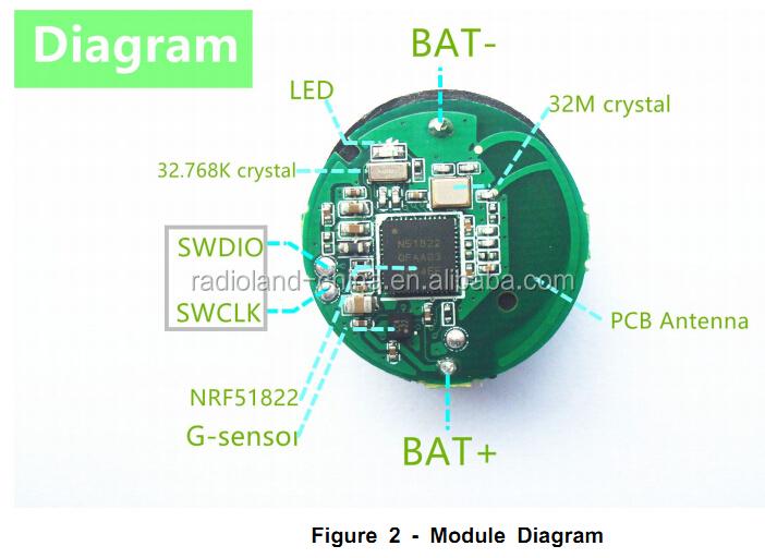 nordic chip ibeacon/programmable beacon NRF51822, View nordic chip ibeacon,  Radioland Product Details from Shenzhen Radioland Technology Co , Ltd  on