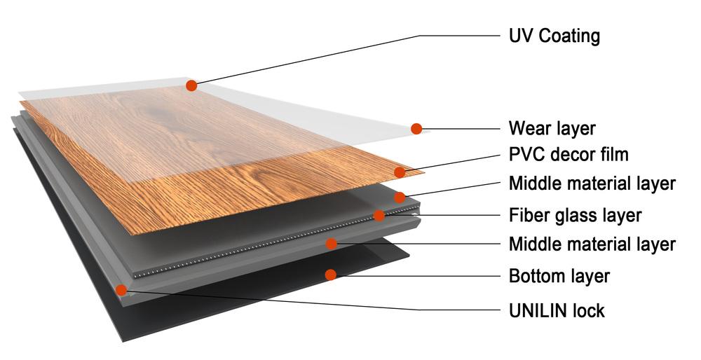 Luxury Vinyl Tile Thickness