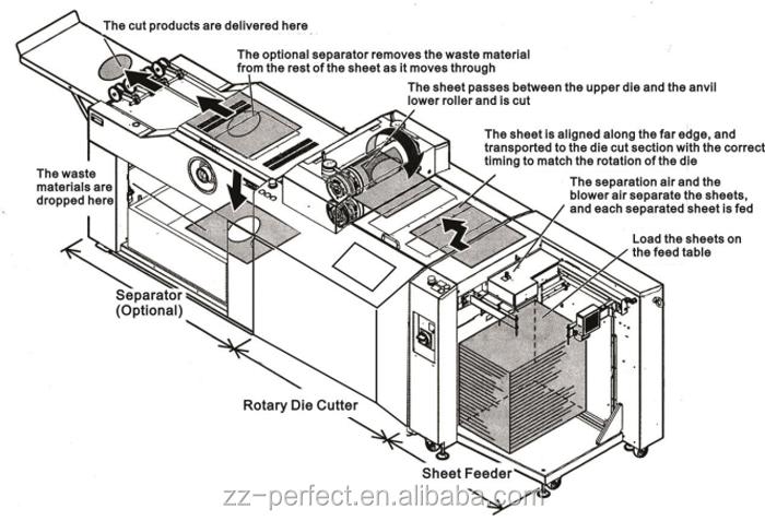 Rotativa automática de cartón corte de beso de plegado y troquelado de la máquina de corte
