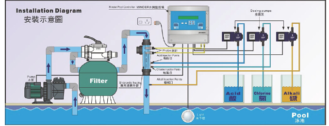 Automatic swimming pool control system for ph and orp pool for Hypochlorite de calcium piscine