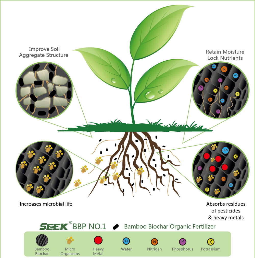 Bamboo biochar fertilizer organic fertilizer bio for Mineral soil vs organic soil