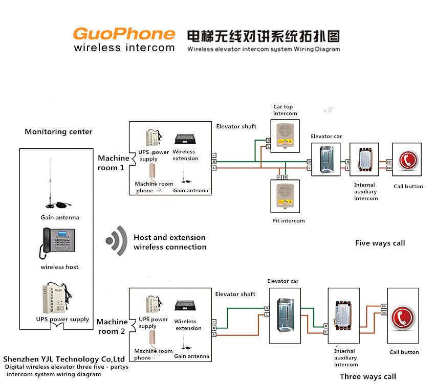 Elevator Parts Digital Wireless Elevator Intercom System Fit For