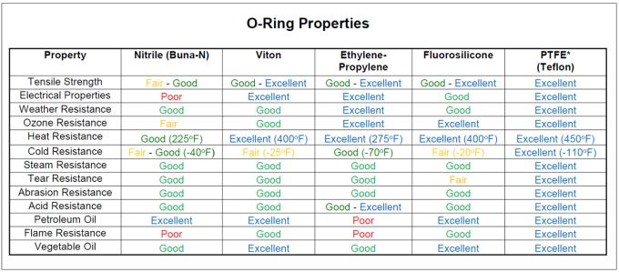 Epdm O Ring For Vulcanizing Machine Vacuum Flange Sealing