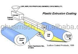Film Extrusion Laminated Machine Film Coating Plant
