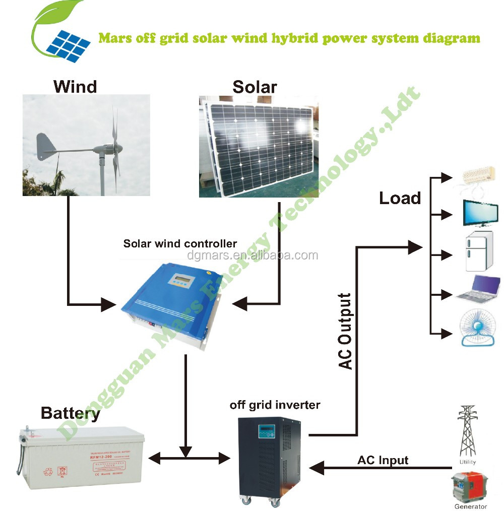 Off Grid Solar Wind Hybrid Wiring Diagram Free For Panel Generator And Power System Suppliers Manufacturers At Rh Alibaba Com Photovoltaic
