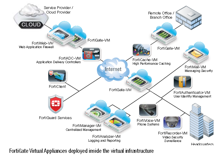Fortinet FortiGate-VM virtual appliance designed for all supported  platforms FG-VM00, View FG-VM00, Fortinet Product Details from Guangzhou  Suenyuet