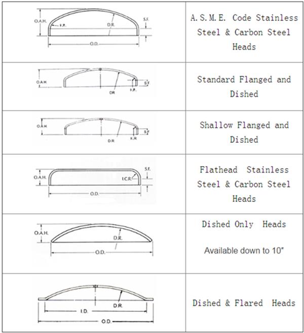 Asme-standard Ss316l Material Rohr Endkappe Kundenspezifische ...