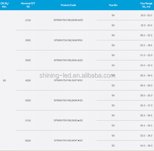 Samsung Lm561c 5630 Led