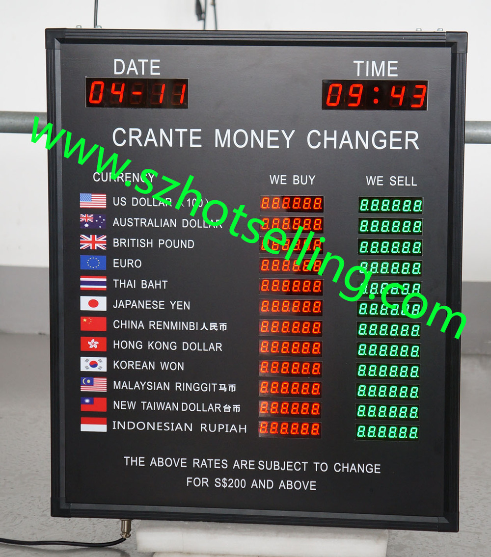 Forex rate now