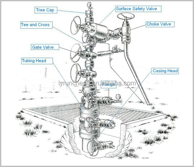 Api Wellhead And Christmas Tree Oil Well Surface Equipment - Buy Wellhead And Christmas Tree ...