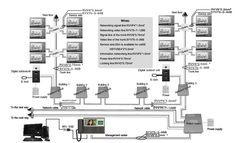 home intercom wiring diagram 4.3''tft video door phone intercom infrared indoor unit ...