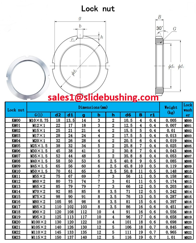 Inch Dimensions Series Lock Washer Card Bearing Accessory