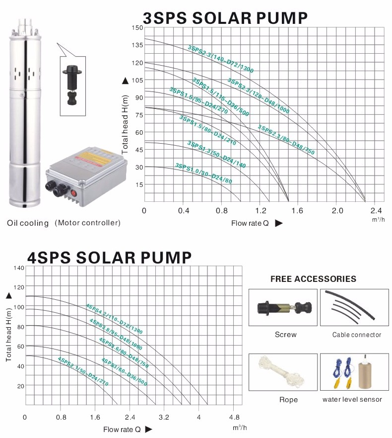 2015 China high quality energy saving brushless dc screw deep well solar submersible water pump system 3SPS1.5/80-D24/210