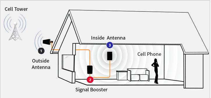 wilson signal booster antenna gsm 900mhz cell phone signal boosters