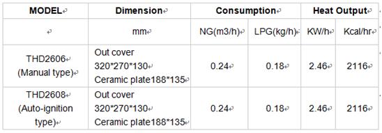 Risparmio di gas a infrarossi stufa di pollame per pulcini for Lampada infrarossi riscaldamento pulcini