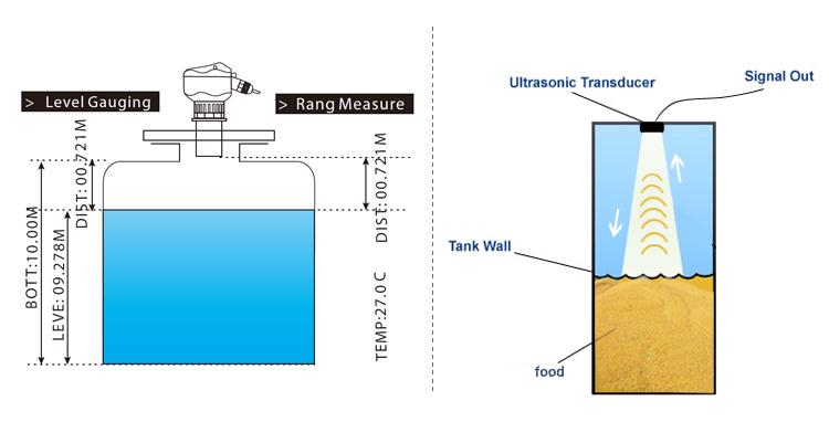 उच्च प्रदर्शन ईंधन स्तर सेंसर/अल्ट्रासोनिक जल स्तर मीटर है एकीकृत जीएसएम/जीपीआरएस/वाईफ़ाई/जीपीएस पानी भंडारण टैंक