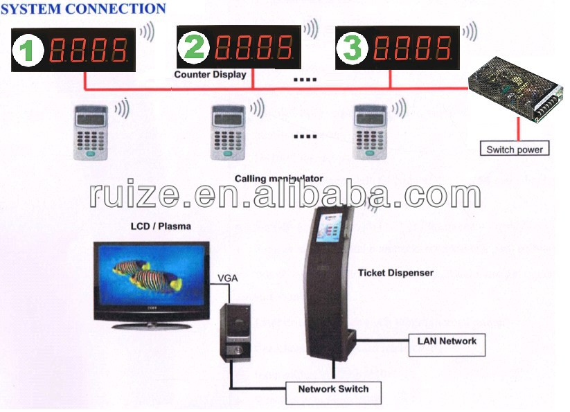 Bank/hospital/clinic/airport/restaurant Wireless Queue Management ...