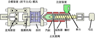 Ningbo LIANJI plastic injection molding machine