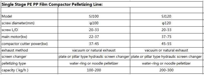pe pp film water-ring pelletizing line