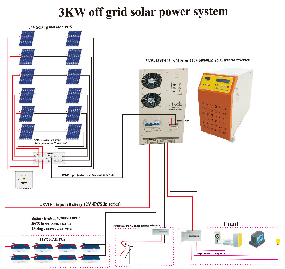 100 Inspection 3kw Solar Panel Solar System Off Grid With