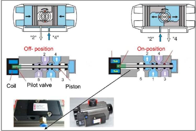 air reversing 2/3 way 24vdc solenoid valve for pneumatic