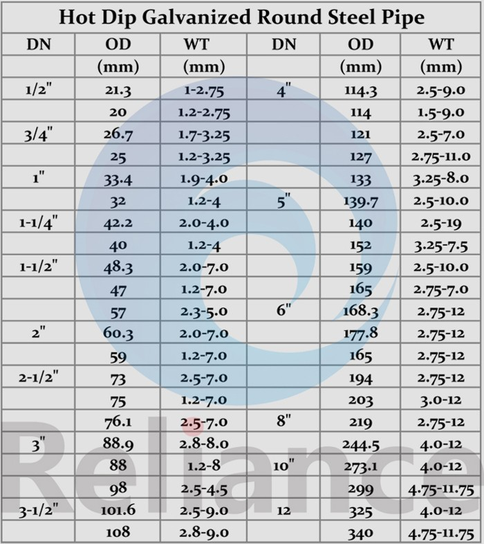 Steel pipe size chart a complete guide to sizes and