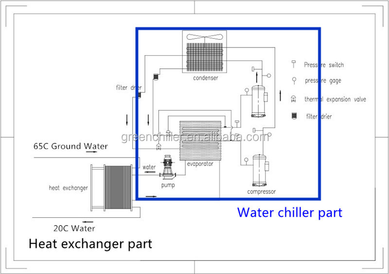 Industrial Screw Type Air Cooled Water Chiller Hitachi