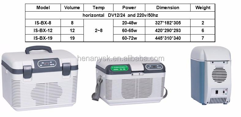 DC 12 / 24V 2 Temperature Mini Car Refrigerator Portable Medical Medicine Cooling Box Mini Frigo Portatile Per Farmaci