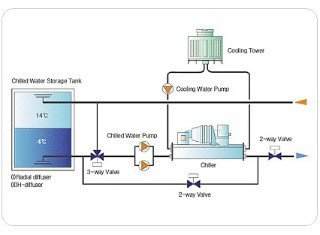 Chilled Water Thermal Energy Storage System Buy Chilled
