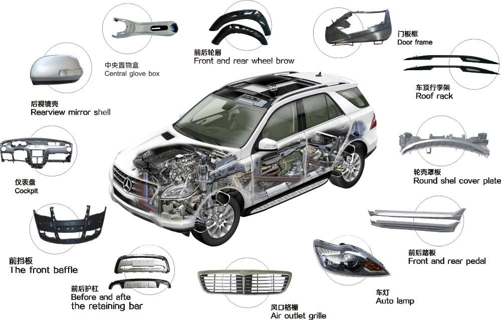 Szjc Oem Plastic Automobile Parts Plastic Injection Mould