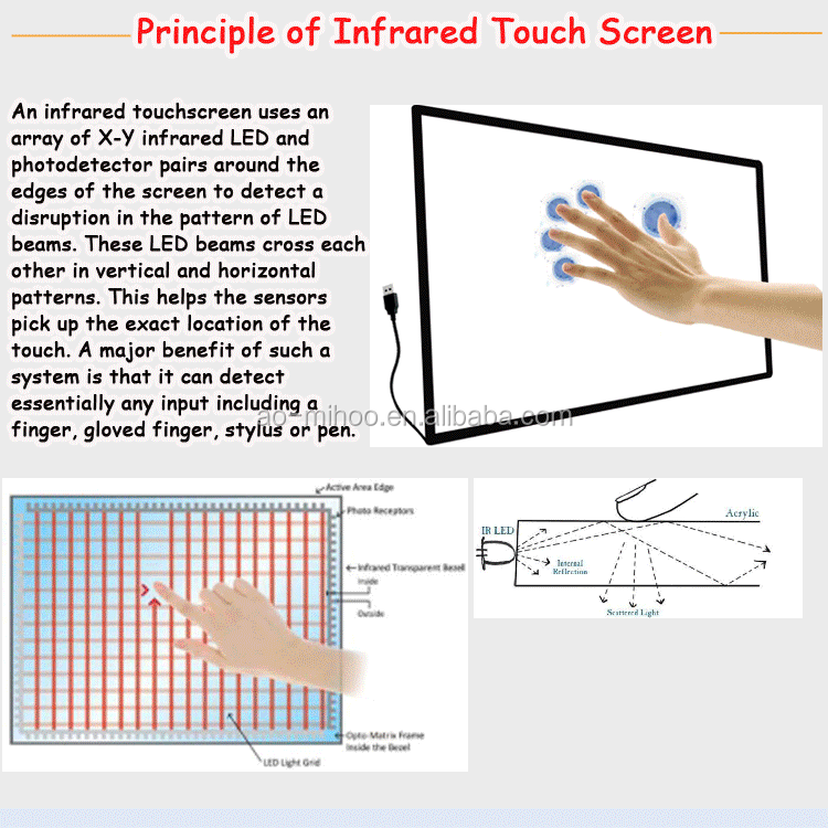 "Hot 15"" tot 220"" infrarood multi-touch screen/touch panel/touch screen paneel"