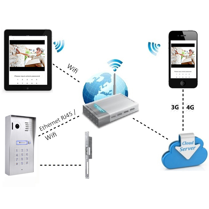 Wifi wireless IP Remotely unlock door with smart phone video calling door phone intercom whole house intercom system