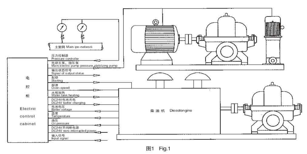 xbc air cooled diesel engine fire fighting pump diesel fire pump Gas Engine Diagram xbc air cooled diesel engine fire fighting pump diesel fire pump, view air cooled diesel engine, kaiyaun product details from shanghai kaiyuan pump