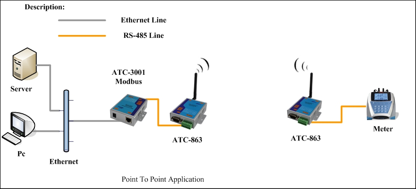 atc 863 rs232 to wireless transmitter and receiver buy rs232 to wireless tranmitter rs232 to diagram of a water treatment facility diagram of a water treatment facility